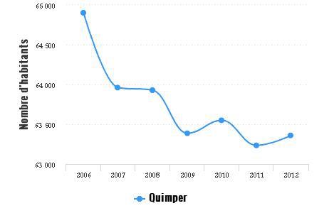 population quimper.JPG